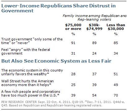 Lower-Income Republicans Share Distrust In Government - Pew Research Poll