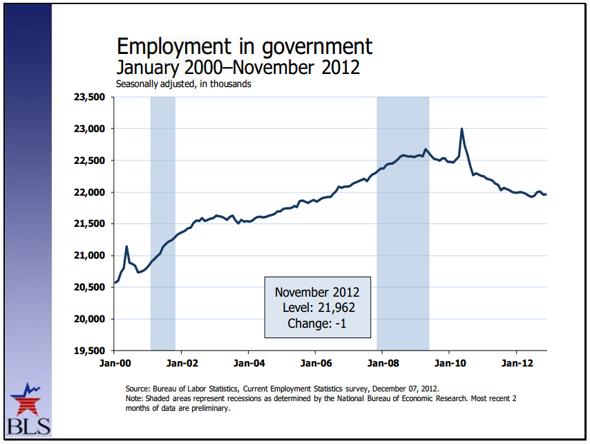 BLS - Government employment - January 2000 to November 2012