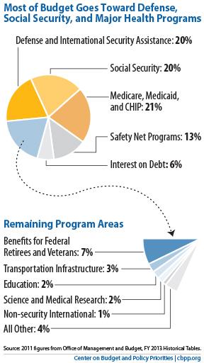 Federal budget - defense spending