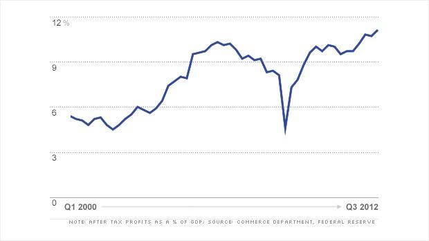 Corporate Profits - Percent of GDP - Quarter 3, 2012
