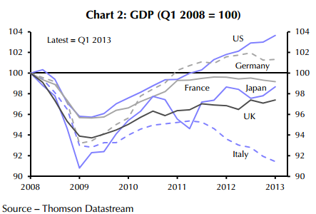 economic recovery - GDP growth
