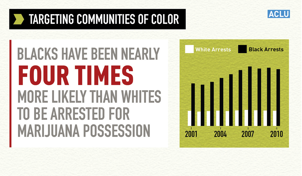 Marijuana possession, racial discrimination - ACLU