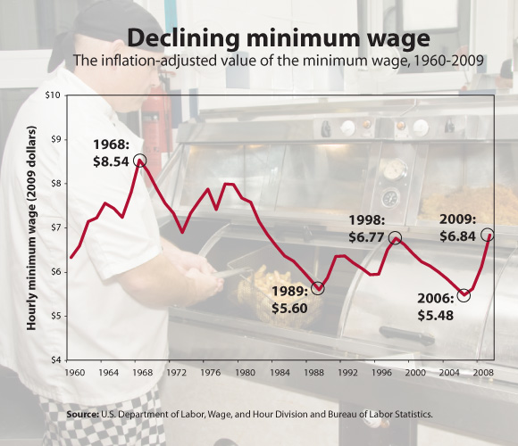 minimum-wage-value-inflation-adjusted