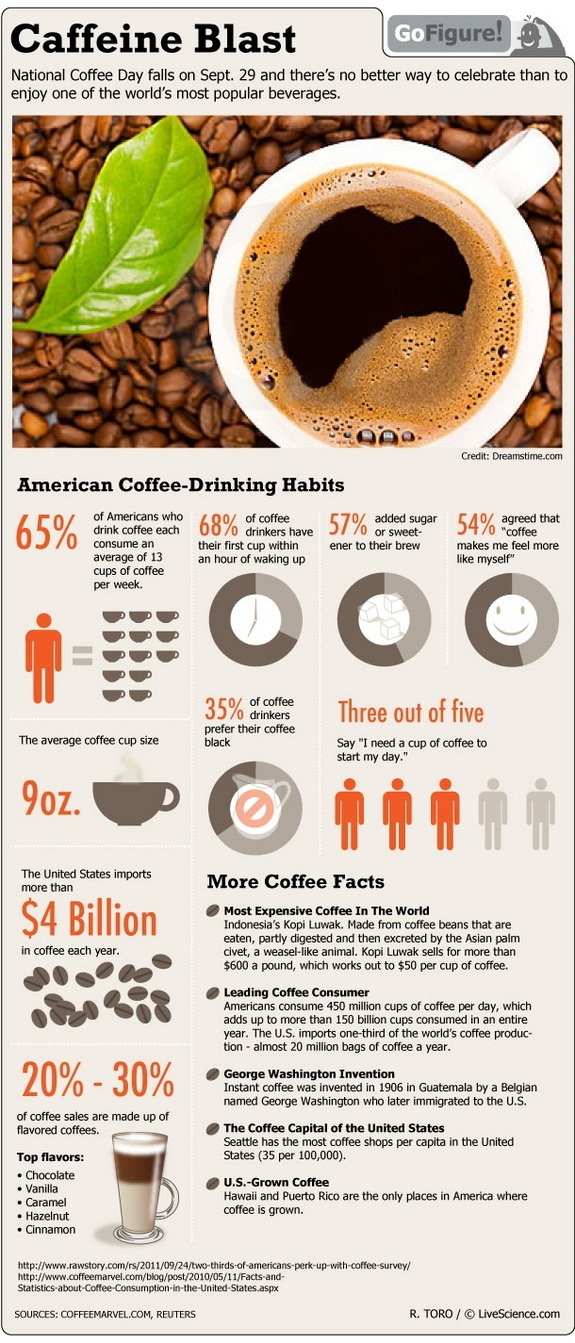 coffee-caffeine-drinking-infographic-live-science