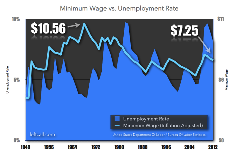 Minimum wage vs unemployment rate 1948 to 2012