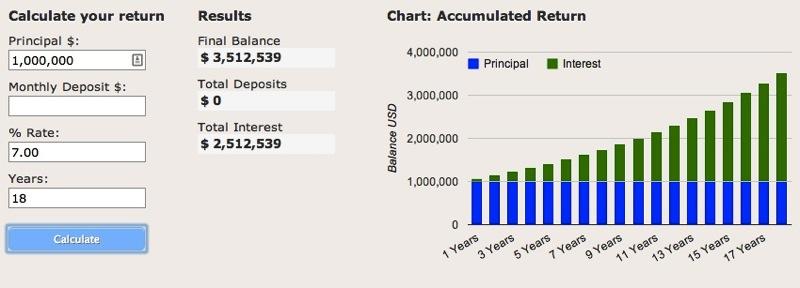 Compound interest 1 million 7 percent