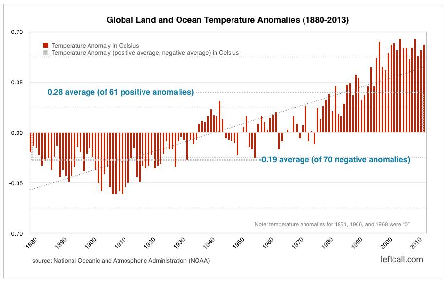 Global Land and Ocean Temperature Anomalies (1880-2013) - NOAA